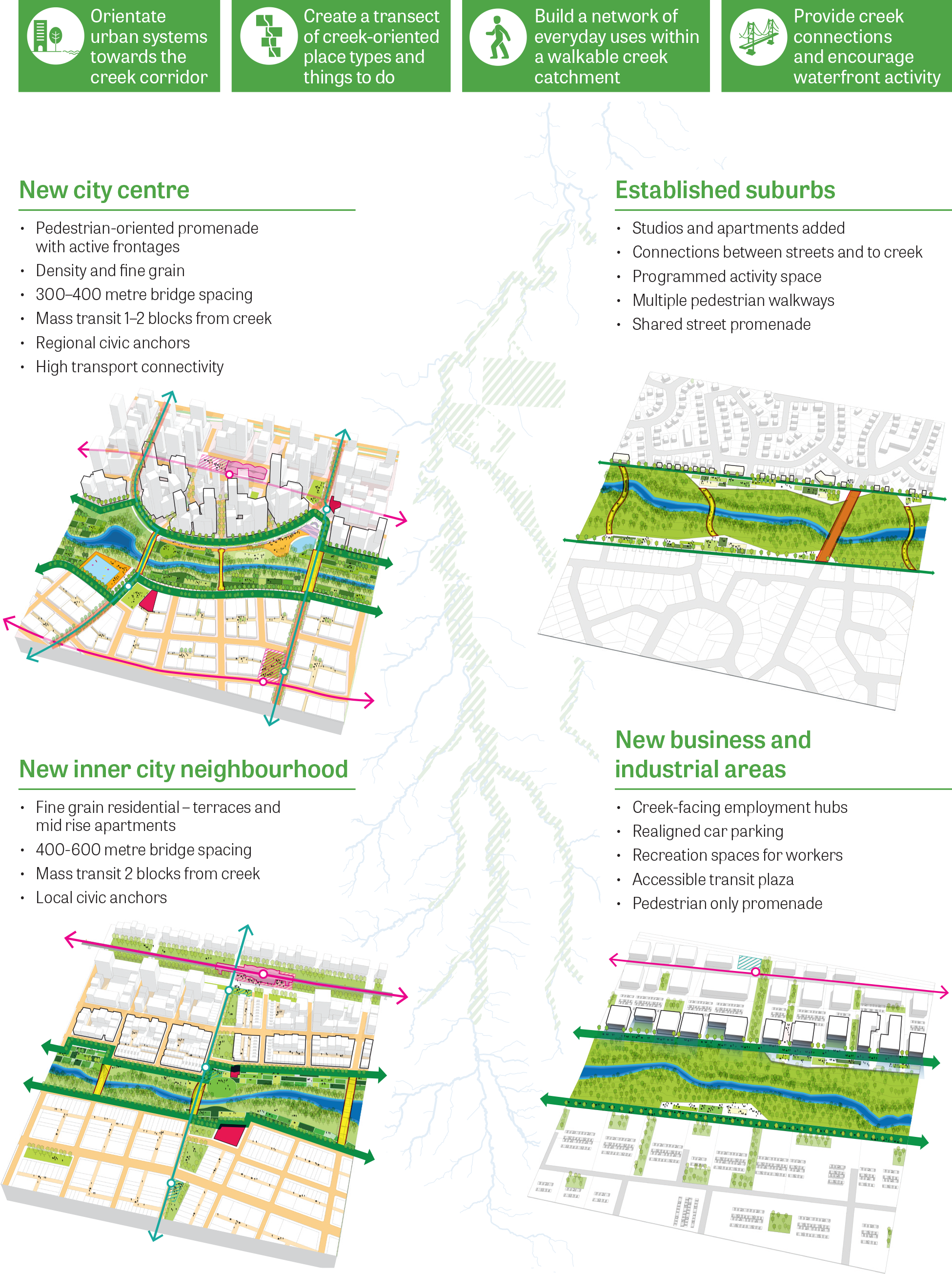 Figure 23: South Creek urban design principles