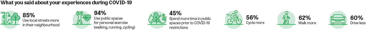 Figure 6: DPIE Public space during Covid-19 Survey Report Findings, August 2020