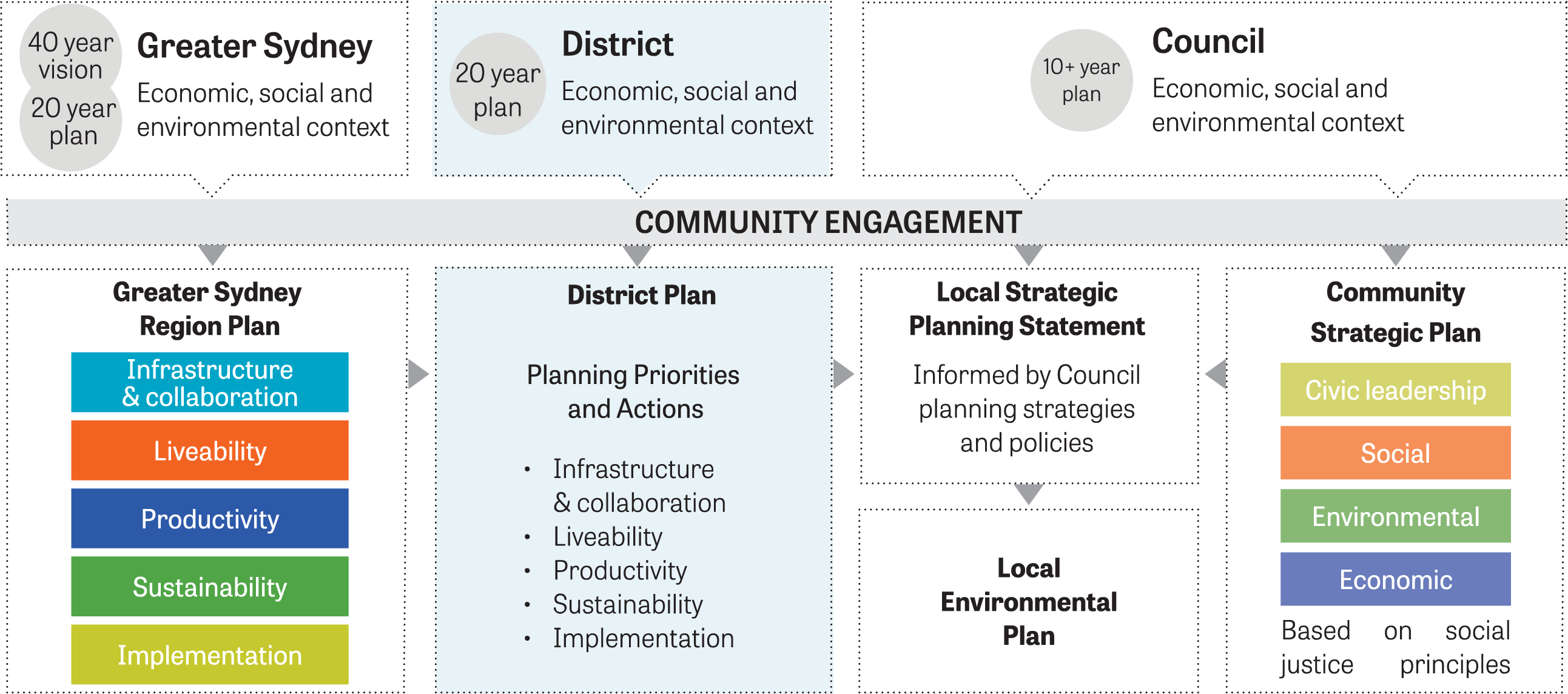 Diagram showing Relationship between regional, district and local plans.