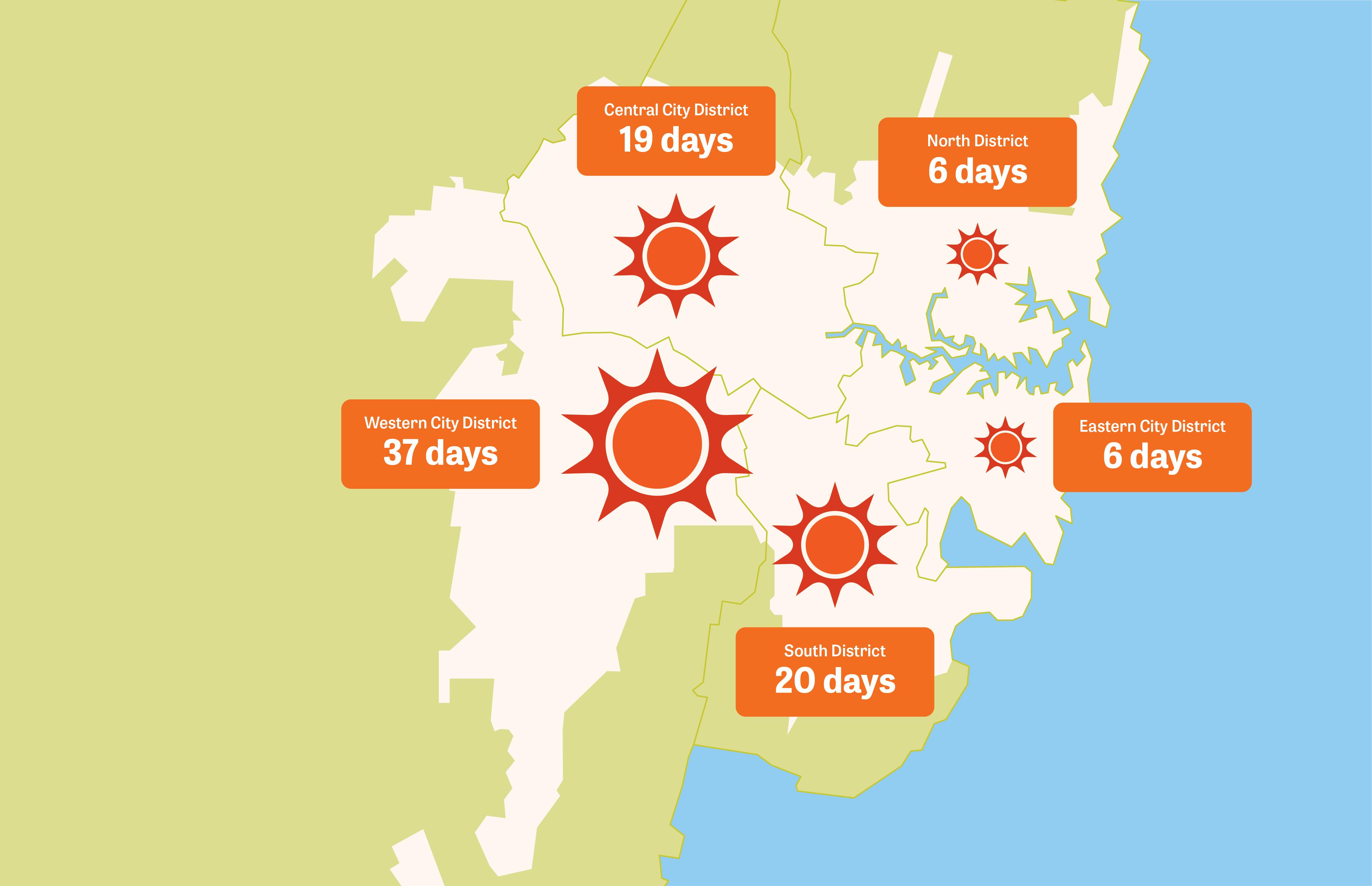 Number of days over 35 degrees Celsius (July 2018-June 2019)