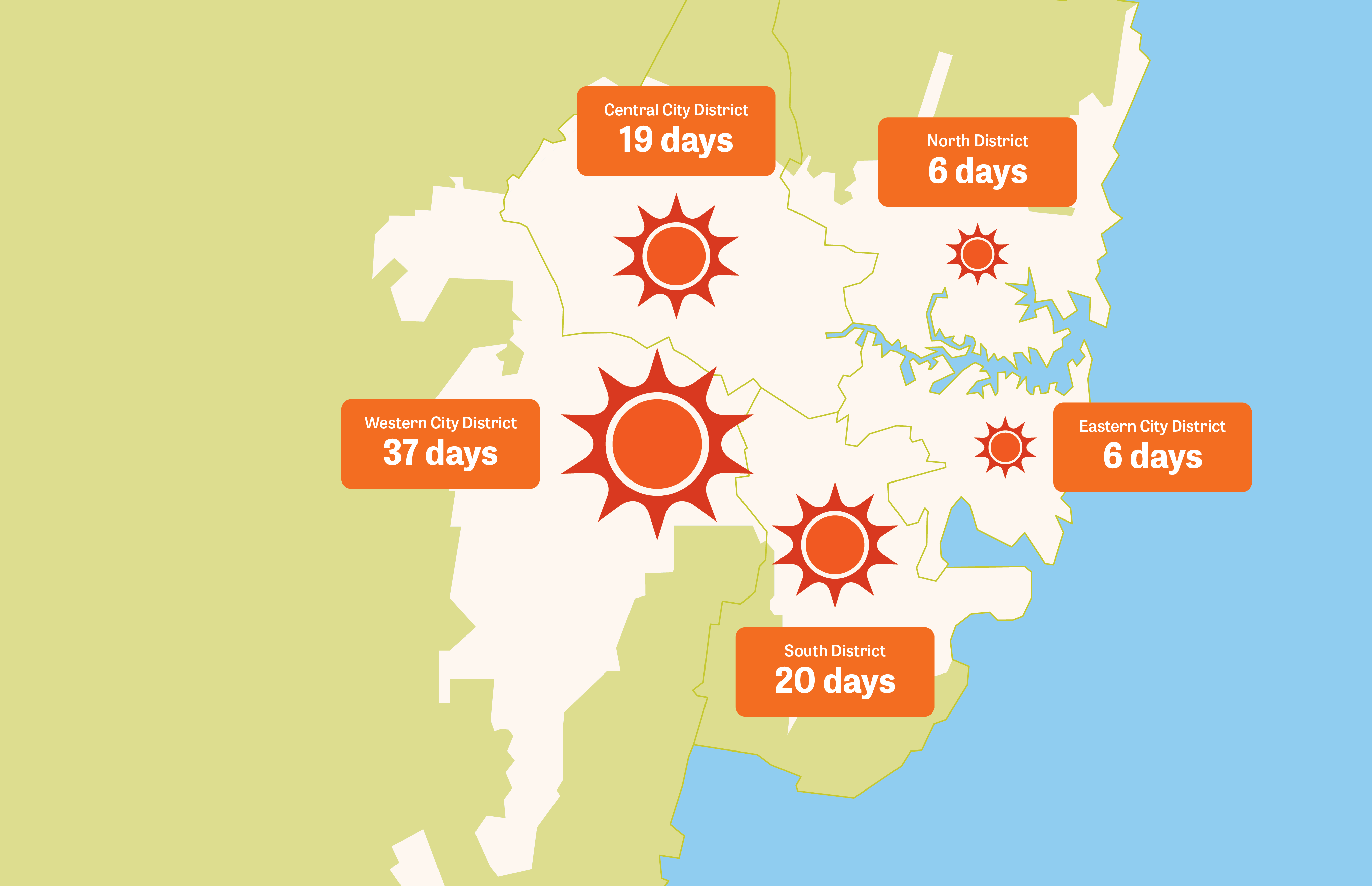Number of days over 35 degrees Celsius (July 2018-June 2019)