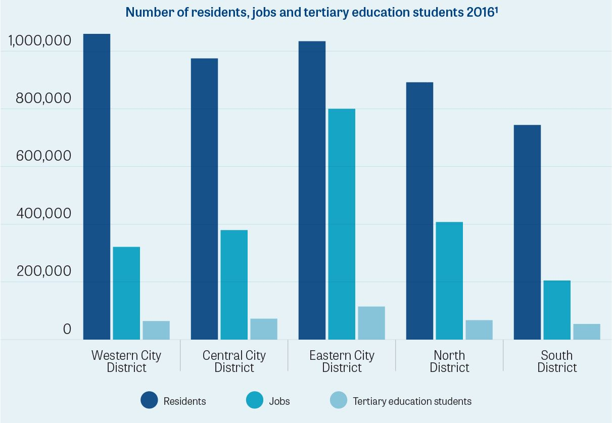 P1 Number of residents, jobs and tertiary education students 2016