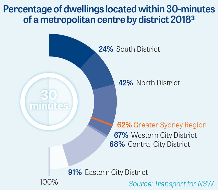 P2 Percentage of dwellings within 30-minute of a metropolitan centre by district 2018