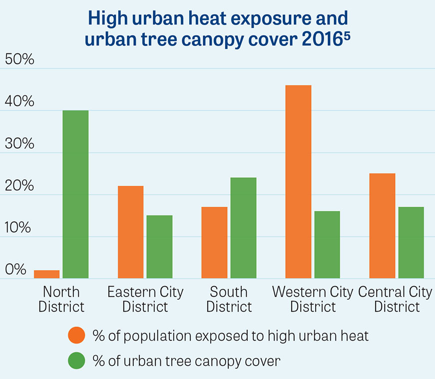 P4 High urban heat exposure and urban tree canopy cover 2016