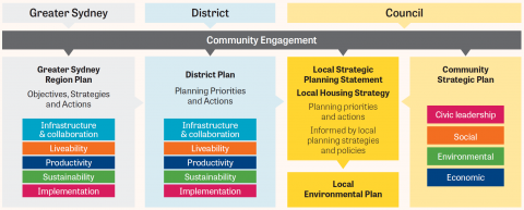 Relationship of region, district and local planning in Greater Sydney