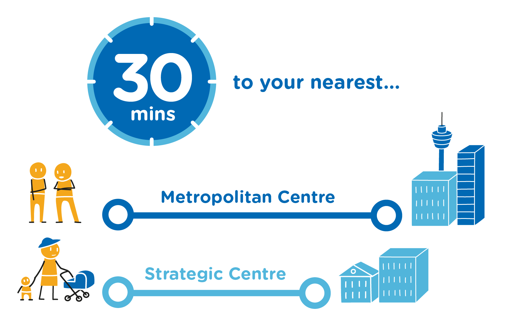 Diagram showing the vision of 30 minutes to your nearest Metropolitan Centre and Strategic Centre.