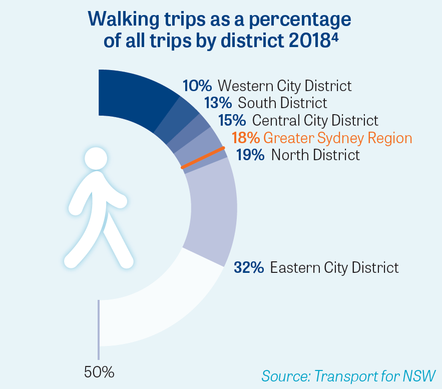 P3 Walking trips as a percentage of all trips by district 2017-18